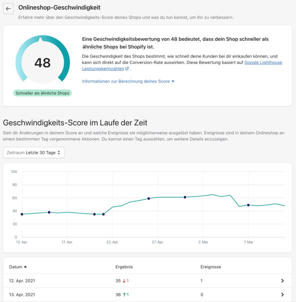 Shopify Backend und Online-Shop Geschwindigkeits-Score