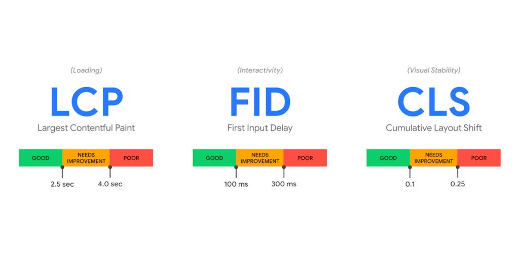 Google Core Web Vitals LCP FID und CLS