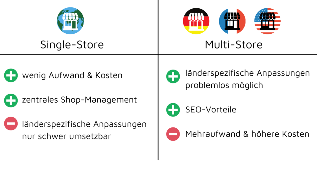 Single-Store vs. Multi-Store